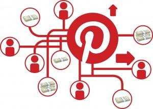 Lo Mejor de Pinterest - Estrategia en Pinterest