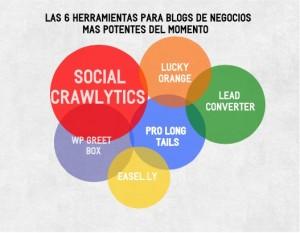 Herramientas para Blogs de Negocios - Tendencias Sociales 2013