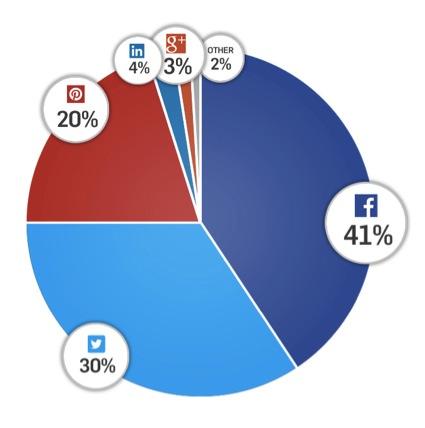 desglose redes sociales