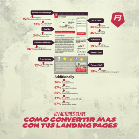 10 Factores Clave: Cómo convertir más con tus landing pages marketing