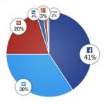 Redes Sociales Empresas: ¿Cuáles son las mejores Redes Sociales para tu negocio?